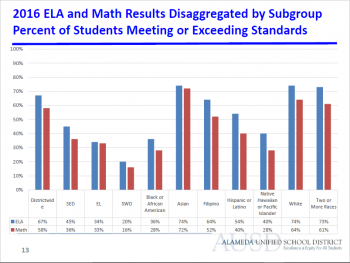 The achievement gap persists for African American students in Alameda schools.